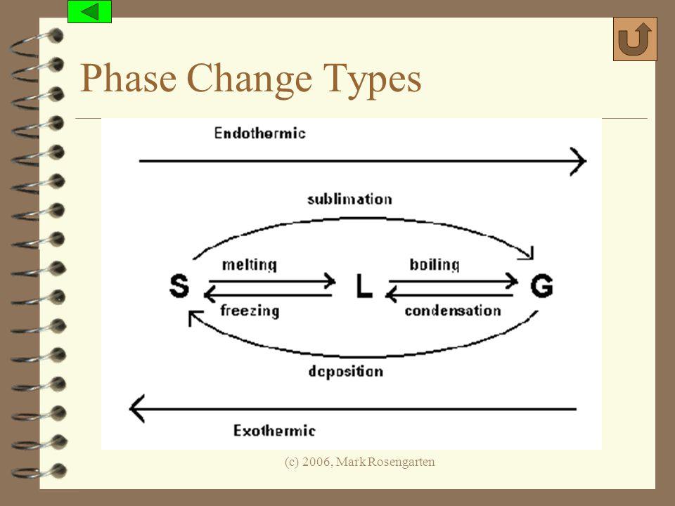 (c) 2006, Mark Rosengarten Phase Change Types