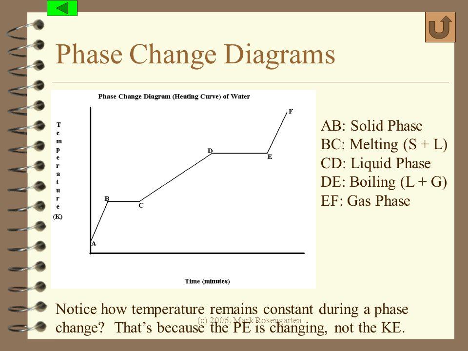(c) 2006, Mark Rosengarten Phase Change Diagrams AB: Solid Phase BC: Melting (S + L) CD: Liquid Phase DE: Boiling (L + G) EF: Gas Phase Notice how tem