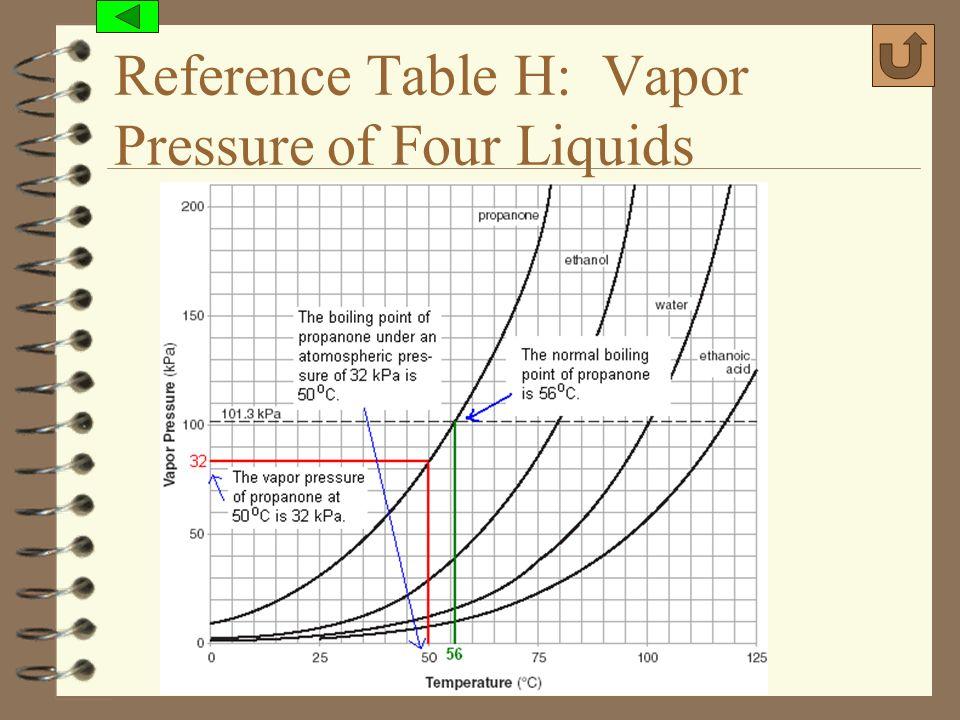 (c) 2006, Mark Rosengarten Reference Table H: Vapor Pressure of Four Liquids