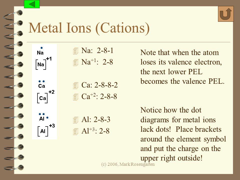 (c) 2006, Mark Rosengarten Metal Ions (Cations) 4 Na: 2-8-1 4 Na +1 : 2-8 4 Ca: 2-8-8-2 4 Ca +2 : 2-8-8 4 Al: 2-8-3 4 Al +3 : 2-8 Note that when the a