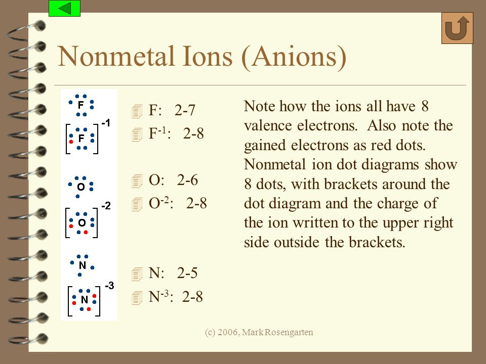 (c) 2006, Mark Rosengarten Nonmetal Ions (Anions) 4 F: 2-7 4 F -1 : 2-8 4 O: 2-6 4 O -2 : 2-8 4 N: 2-5 4 N -3 : 2-8 Note how the ions all have 8 valen