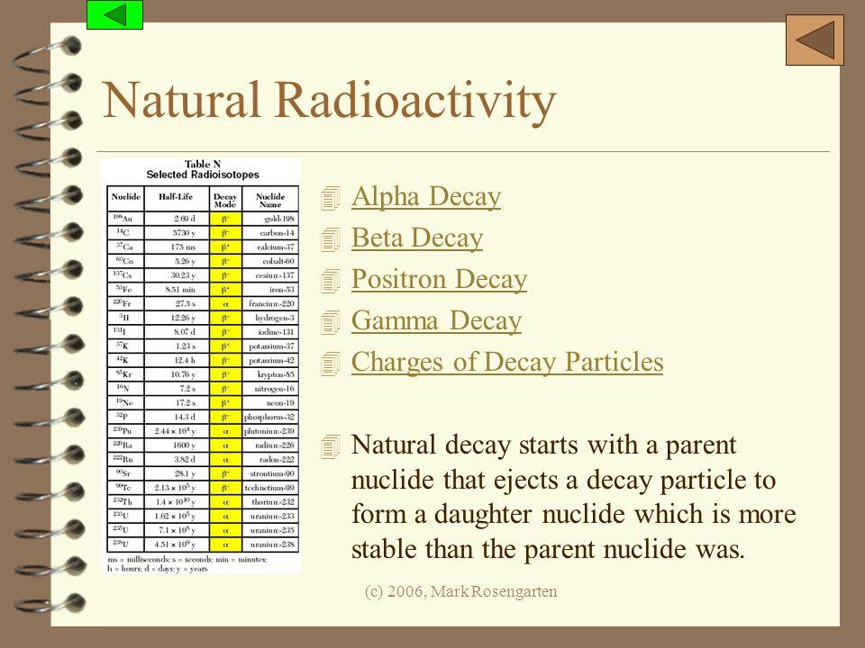 (c) 2006, Mark Rosengarten Natural Radioactivity 4 Alpha Decay Alpha Decay 4 Beta Decay Beta Decay 4 Positron Decay Positron Decay 4 Gamma Decay Gamma