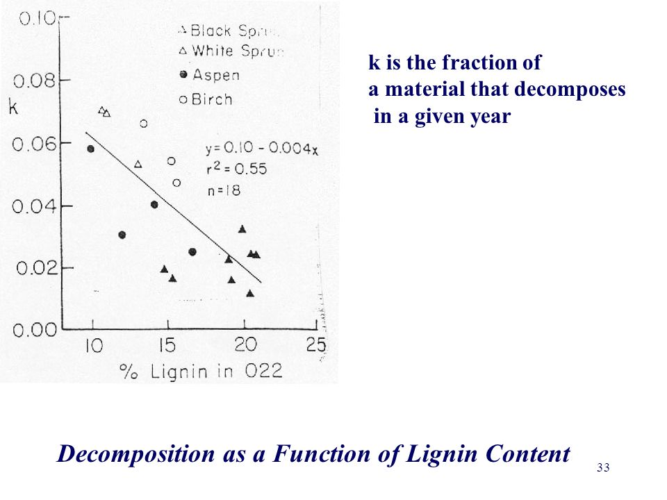 33 k is the fraction of a material that decomposes in a given year Decomposition as a Function of Lignin Content