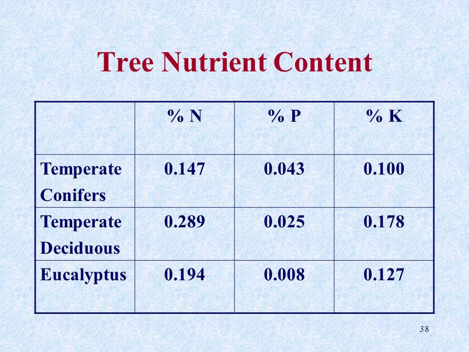 38 Tree Nutrient Content % N% P% K Temperate Conifers 0.1470.0430.100 Temperate Deciduous 0.2890.0250.178 Eucalyptus0.1940.0080.127