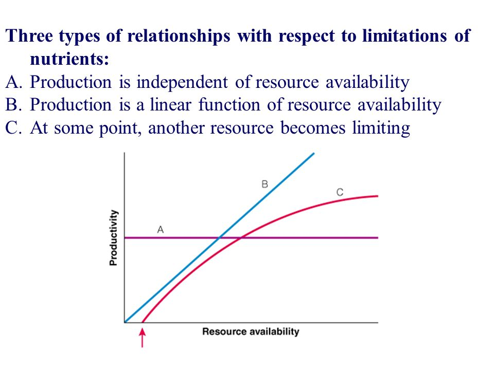 44 Three types of relationships with respect to limitations of nutrients: A.Production is independent of resource availability B.Production is a linea