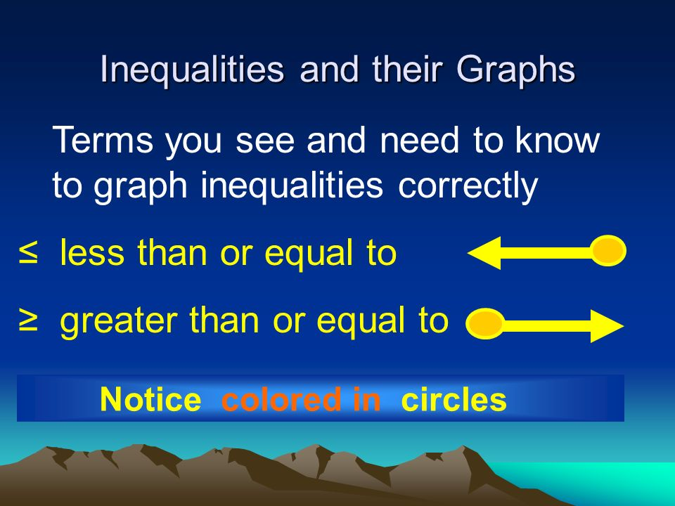 Inequalities and their Graphs Terms you see and need to know to graph inequalities correctly Notice open circles < less than > greater than