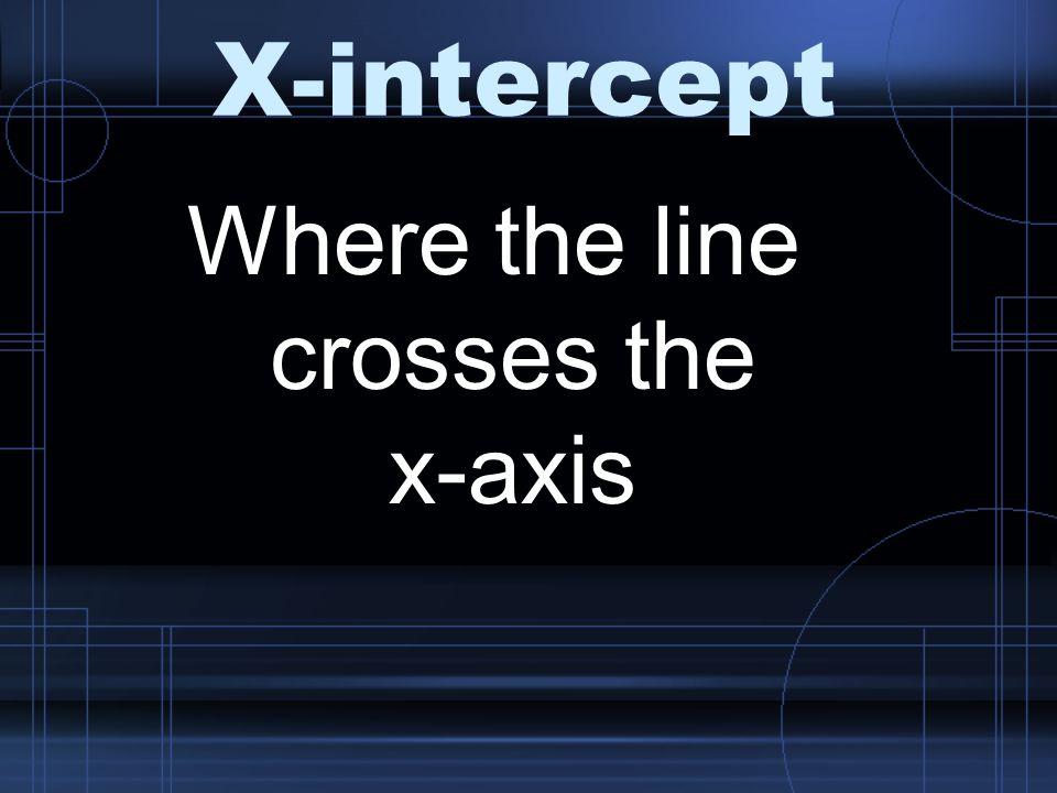 X-intercept Where the line crosses the x-axis