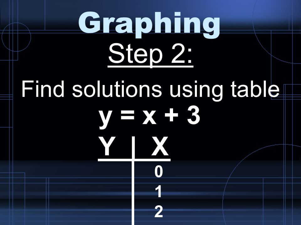 Graphing Step 2: Find solutions using table y = x + 3 Y | X 0 1 2