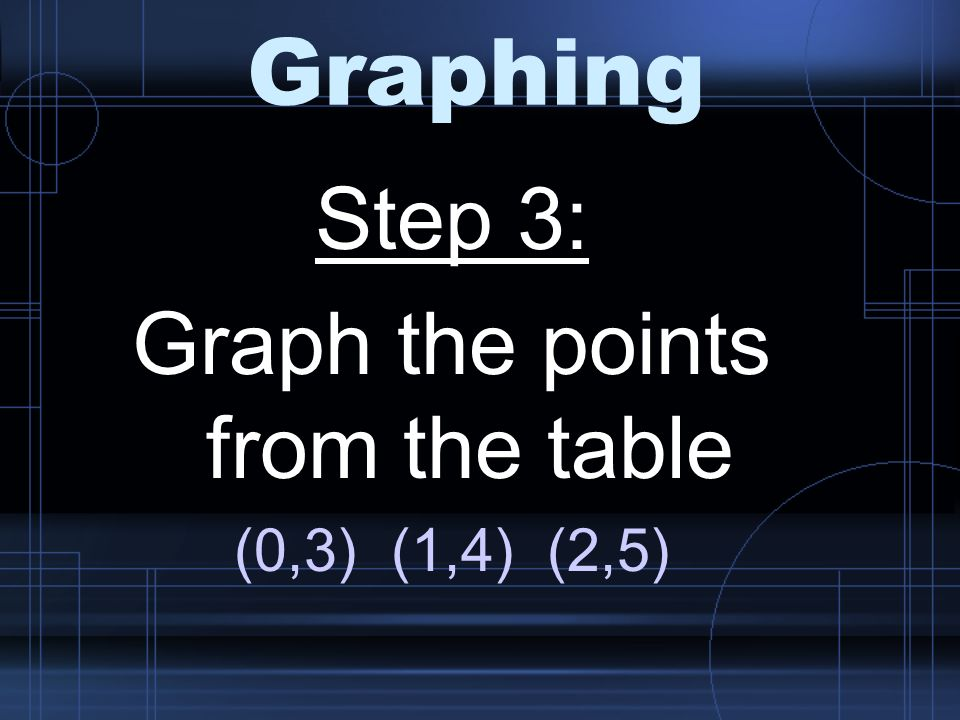Graphing Step 3: Graph the points from the table (0,3) (1,4) (2,5)