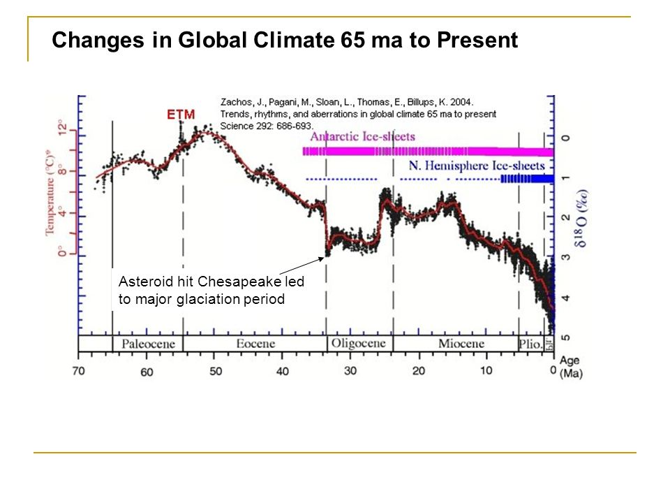 Changes in Global Climate 65 ma to Present Asteroid hit Chesapeake led to major glaciation period
