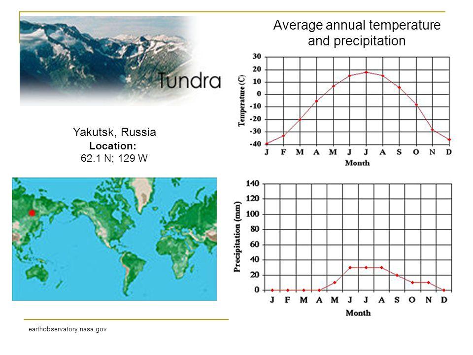 Yakutsk, Russia Location: 62.1 N; 129 W earthobservatory.nasa.gov Average annual temperature and precipitation
