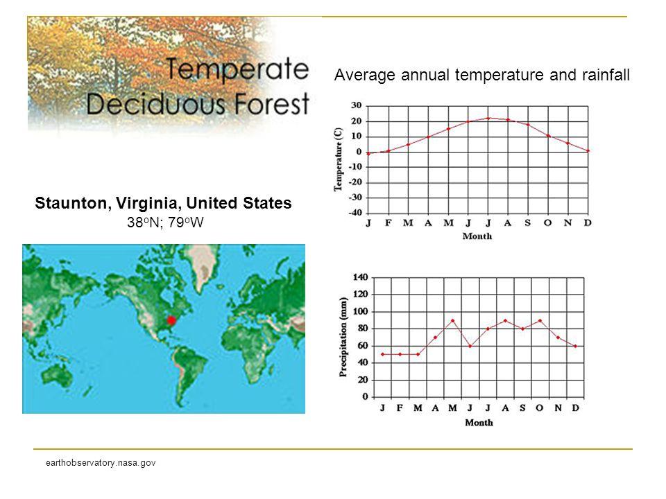 Staunton, Virginia, United States 38 o N; 79 o W earthobservatory.nasa.gov Average annual temperature and rainfall