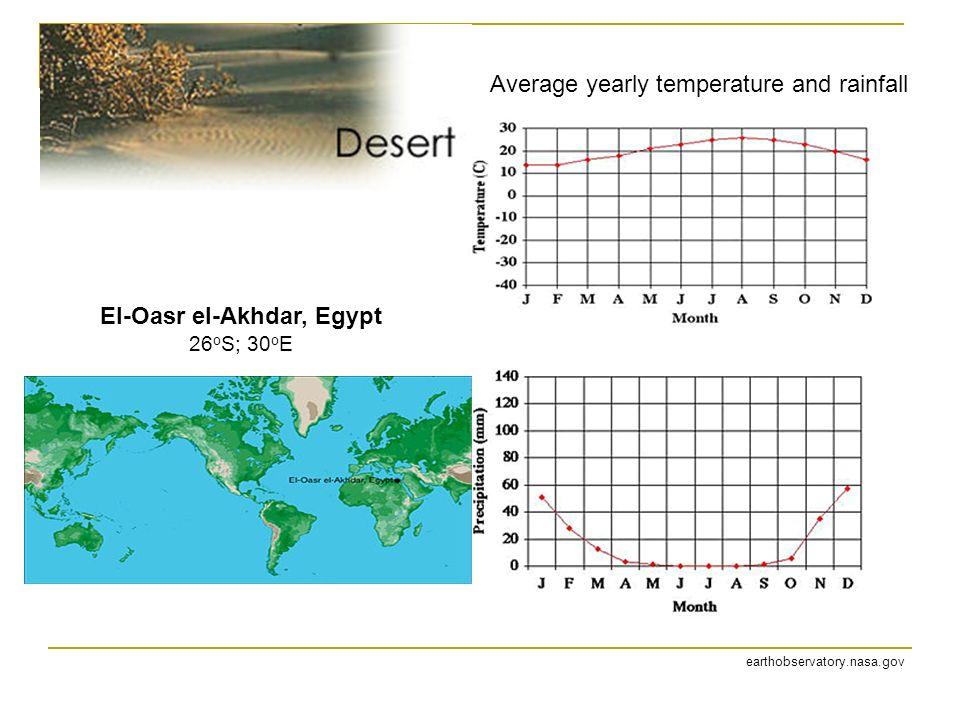 El-Oasr el-Akhdar, Egypt 26 o S; 30 o E earthobservatory.nasa.gov Average yearly temperature and rainfall