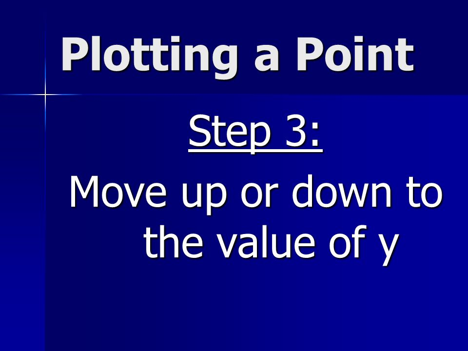 Plotting a Point Step 3: Move up or down to the value of y