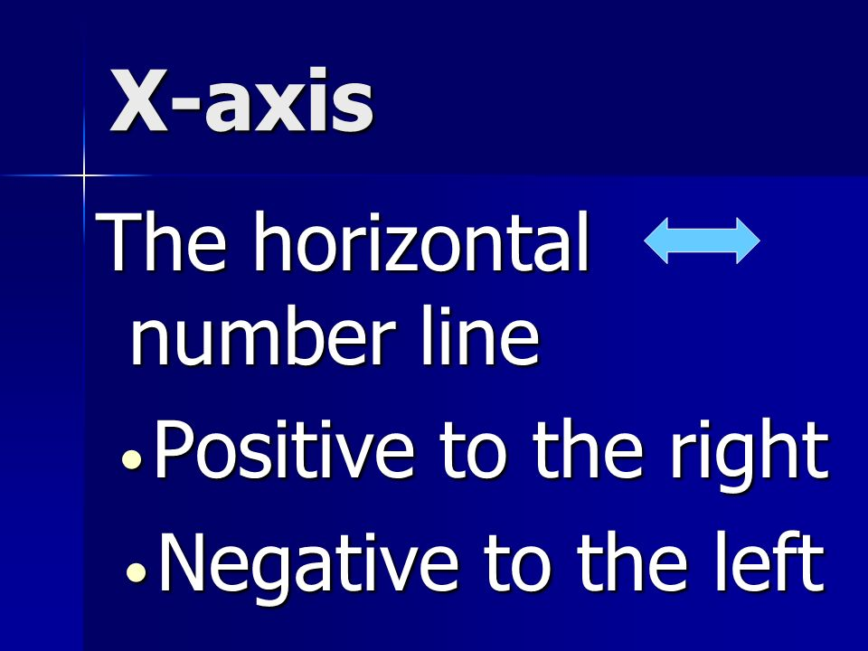 Y-axis The vertical number line Positive Positive upward Negative Negative downward