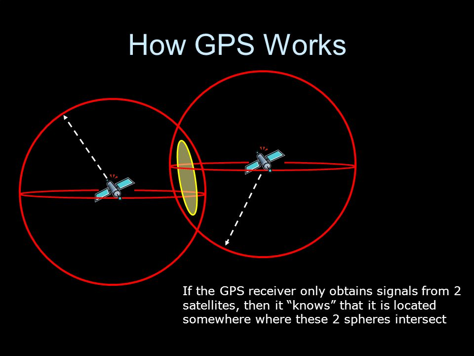 If the GPS receiver only obtains signals from 2 satellites, then it knows that it is located somewhere where these 2 spheres intersect