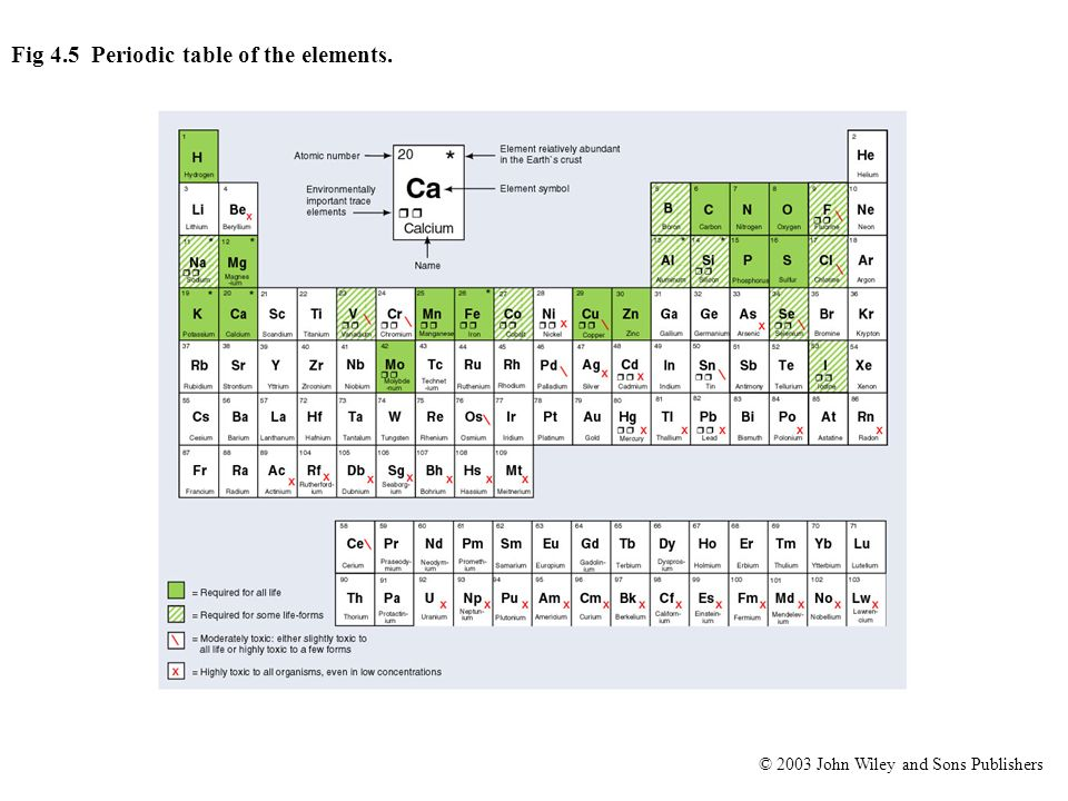 © 2003 John Wiley and Sons Publishers Fig 4.5 Periodic table of the elements.