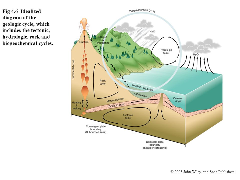 © 2003 John Wiley and Sons Publishers Fig 4.6 Idealized diagram of the geologic cycle, which includes the tectonic, hydrologic, rock and biogeochemica