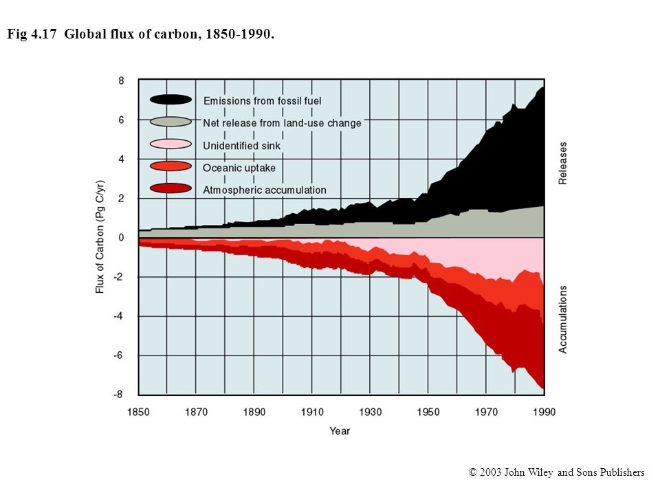© 2003 John Wiley and Sons Publishers Fig 4.17 Global flux of carbon, 1850-1990.