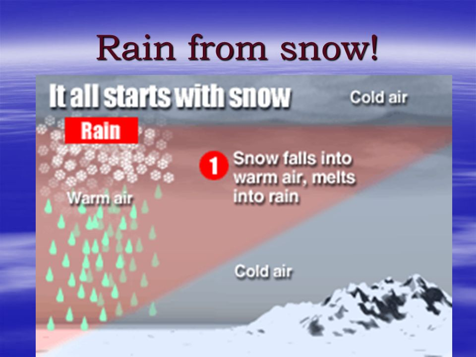 Rain can also begin as ice crystals that collect each other to form large snowflakes Rain can also begin as ice crystals that collect each other to fo