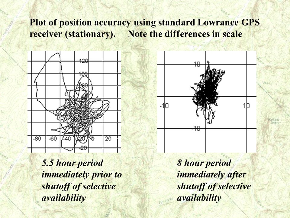 Plot of position accuracy using standard Lowrance GPS receiver (stationary). Note the differences in scale 5.5 hour period immediately prior to shutof