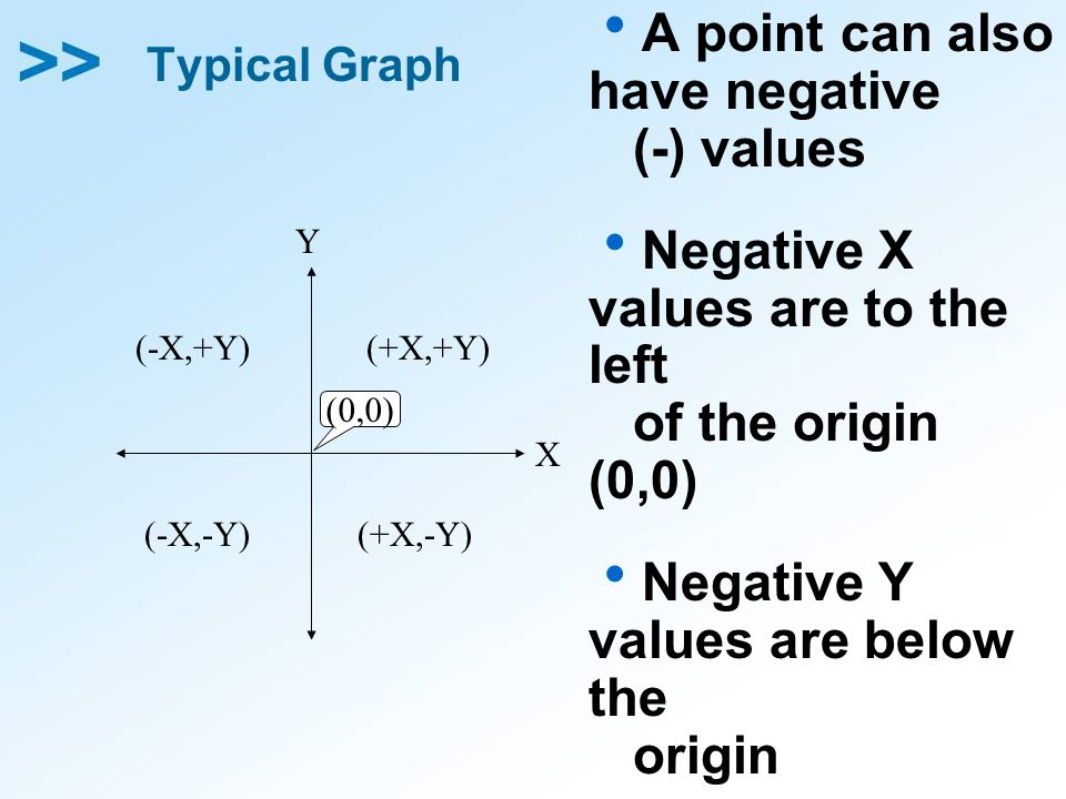 Typical Graph A point can also have negative (-) values Negative X values are to the left of the origin (0,0) Negative Y values are below the origin X