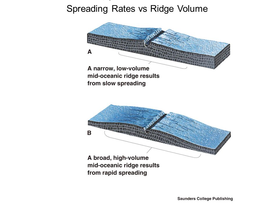Spreading Rates vs Ridge Volume