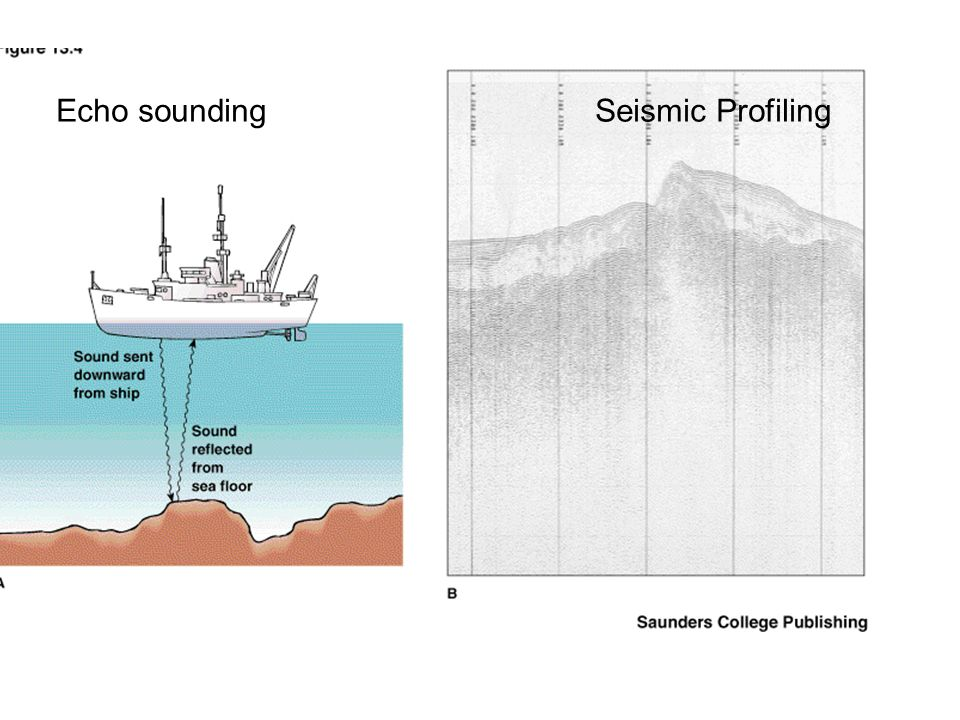 Echo sounding Seismic Profiling