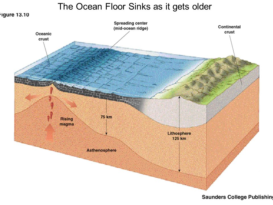 The Ocean Floor Sinks as it gets older