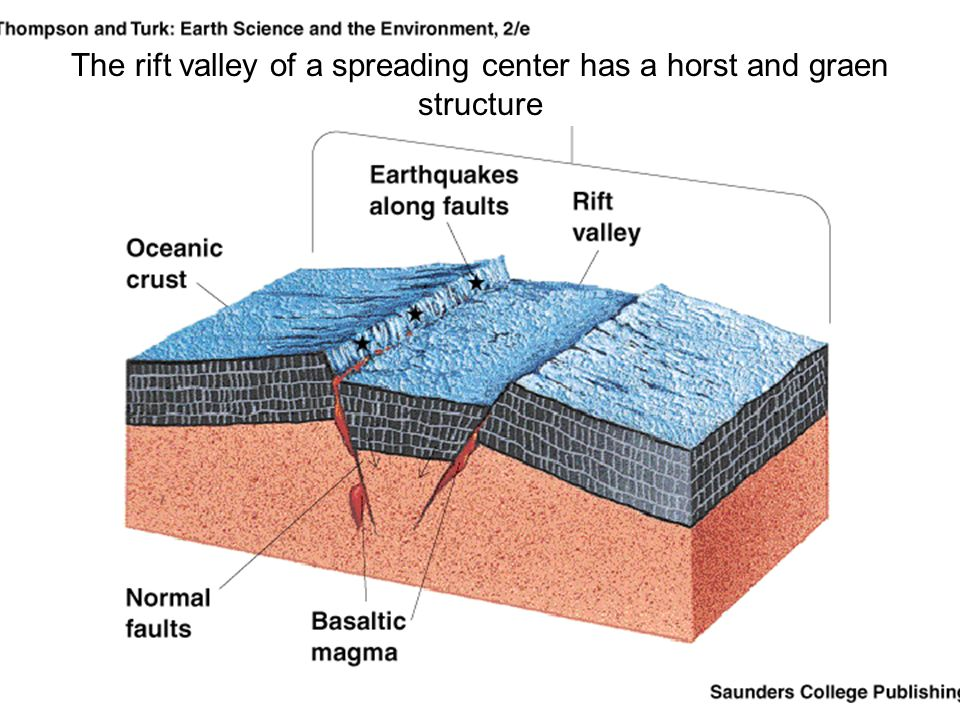 The rift valley of a spreading center has a horst and graen structure