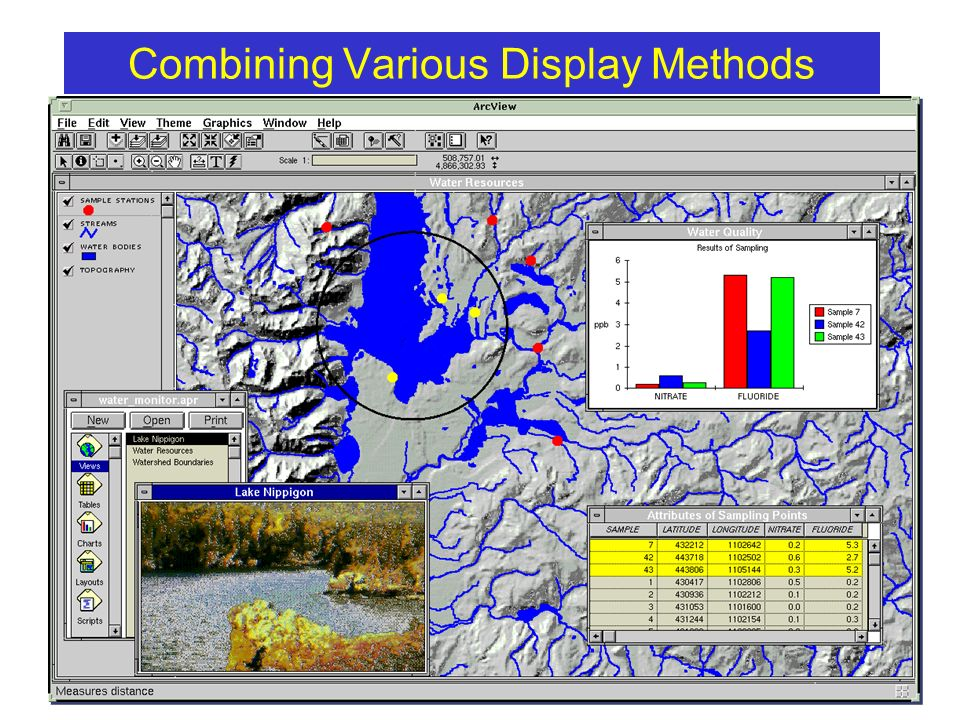 Combining Various Display Methods