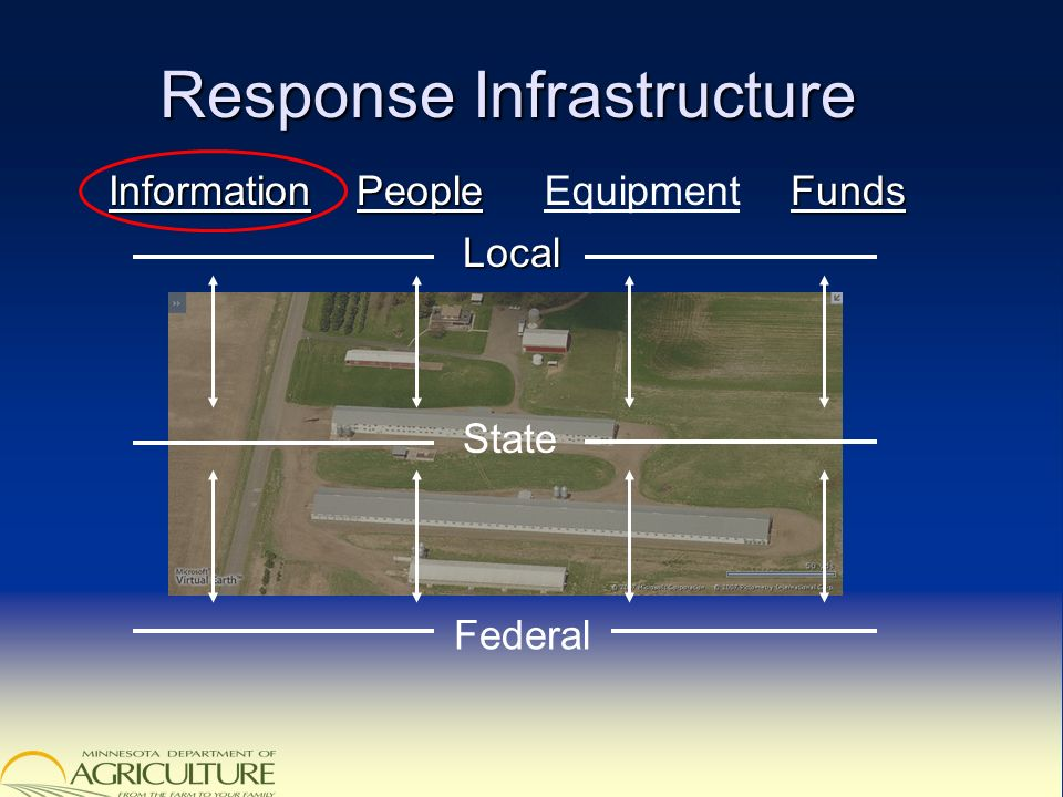 Response Infrastructure Local InformationFundsPeople State Federal Equipment