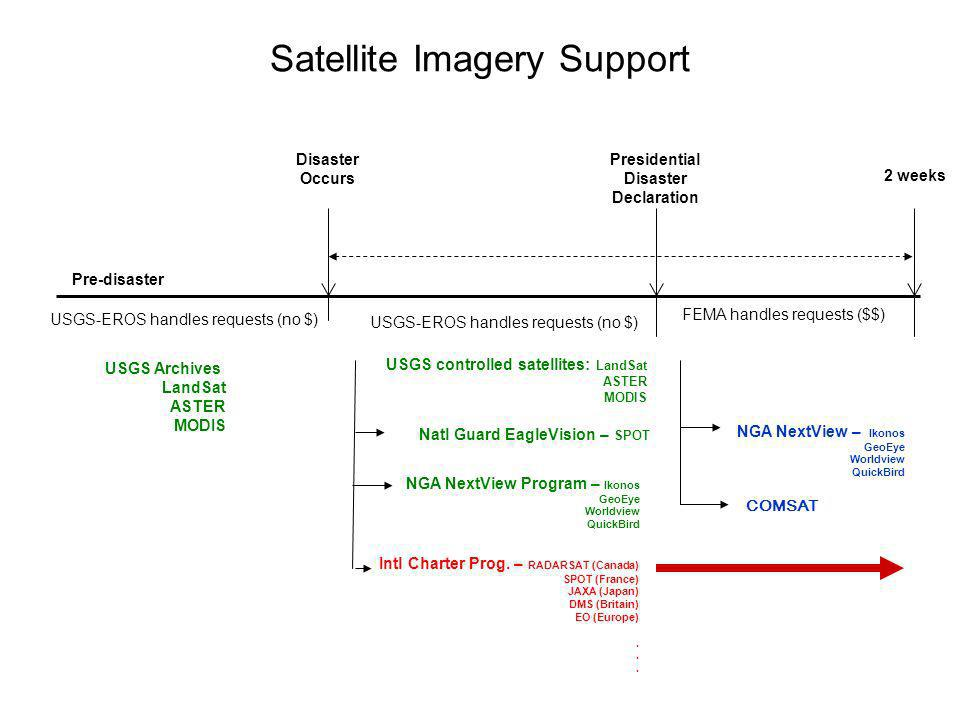 Satellite Imagery Support Pre-disaster Disaster Occurs USGS controlled satellites: LandSat ASTER MODIS Natl Guard EagleVision – SPOT NGA NextView Program – Ikonos GeoEye Worldview QuickBird USGS Archives LandSat ASTER MODIS Intl Charter Prog.