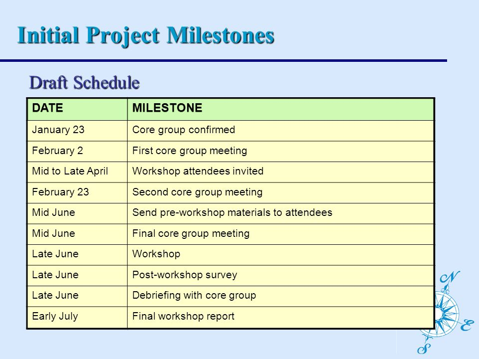 Initial Project Milestones DATEMILESTONE November 17Core group confirmed December 1First core group meeting December 8Workshop attendees invited December 15Second core group meeting December 22Send pre-workshop materials to attendees January 5Final core group meeting January 12Workshop January 16Post-workshop survey January 22Debriefing with core group January 26Final workshop report Draft Schedule DATEMILESTONE January 23Core group confirmed February 2First core group meeting Mid to Late AprilWorkshop attendees invited February 23Second core group meeting Mid JuneSend pre-workshop materials to attendees Mid JuneFinal core group meeting Late JuneWorkshop Late JunePost-workshop survey Late JuneDebriefing with core group Early JulyFinal workshop report