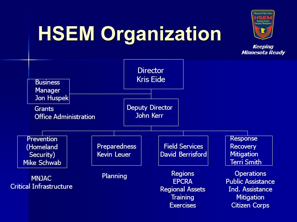 HSEM Organization Director Kris Eide Business Manager Jon Huspek Deputy Director John Kerr Preparedness Kevin Leuer Field Services David Berrisford Response Recovery Mitigation Terri Smith Grants Office Administration Planning MNJAC Critical Infrastructure Regions EPCRA Regional Assets Training Exercises Operations Public Assistance Ind.