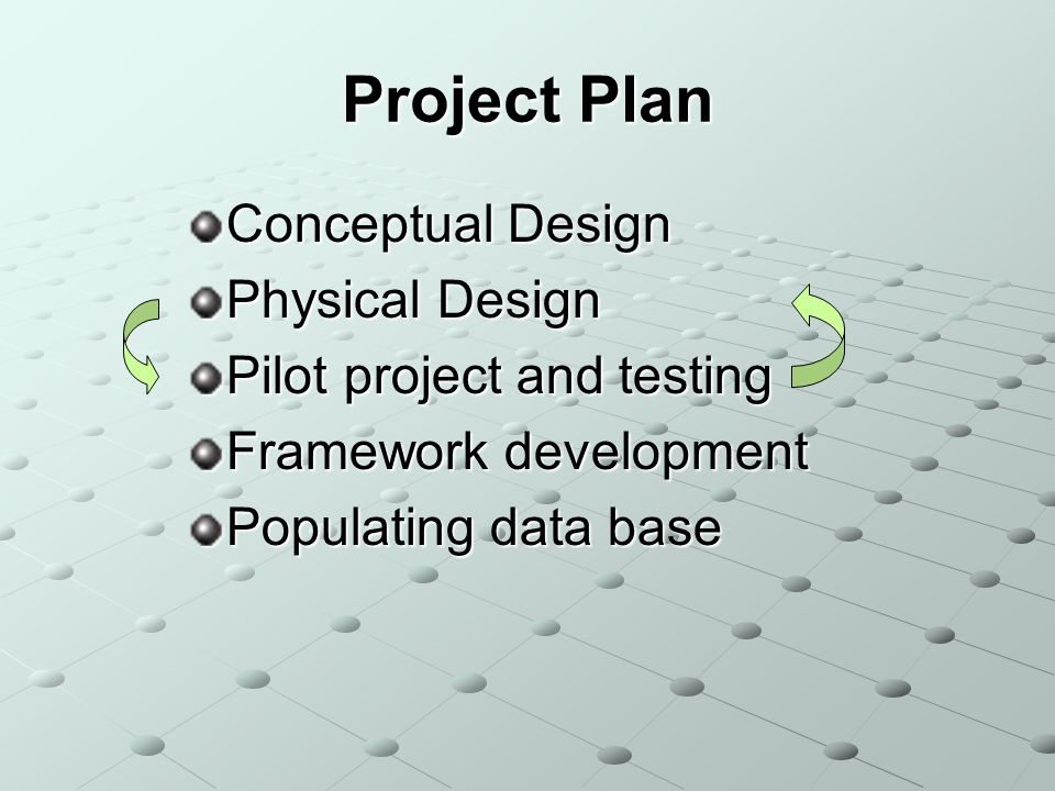 Project Plan Conceptual Design Physical Design Pilot project and testing Framework development Populating data base