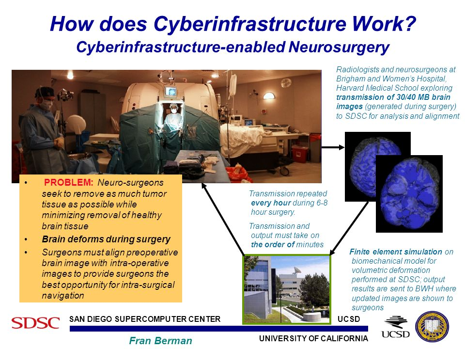 UNIVERSITY OF CALIFORNIA SAN DIEGO SUPERCOMPUTER CENTER Fran Berman UCSD How does Cyberinfrastructure Work.