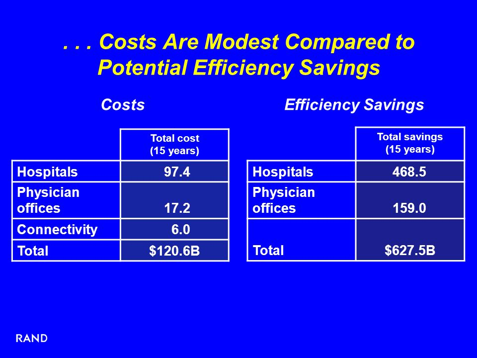 ... Costs Are Modest Compared to Potential Efficiency Savings Total savings (15 years) Hospitals468.5 Physician offices159.0 Total$627.5B Efficiency S