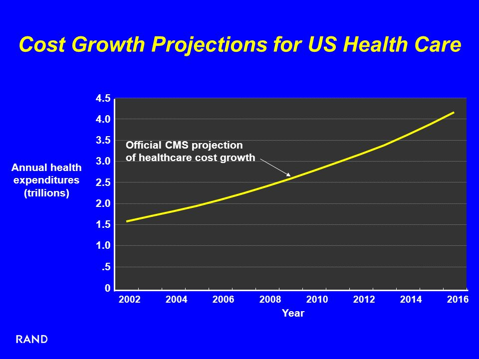 0.5 1.0 1.5 2.0 2.5 3.0 3.5 4.0 4.5 20022004200620082010201220142016 Year Annual health expenditures (trillions) Official CMS projection of healthcare cost growth Cost Growth Projections for US Health Care