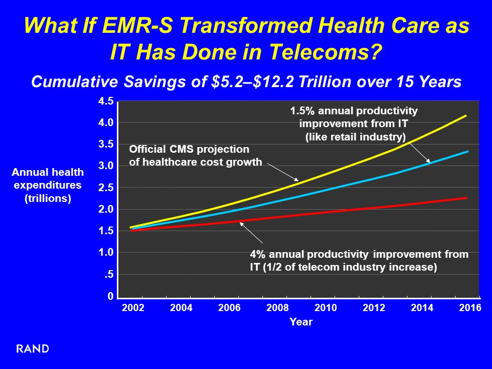 0.5 1.0 1.5 2.0 2.5 3.0 3.5 4.0 4.5 20022004200620082010201220142016 Year Annual health expenditures (trillions) Official CMS projection of healthcare cost growth What If EMR-S Transformed Health Care as IT Has Done in Telecoms.