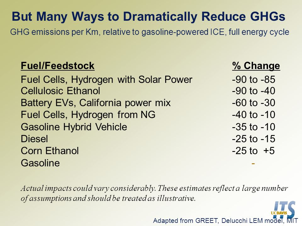 But Many Ways to Dramatically Reduce GHGs GHG emissions per Km, relative to gasoline-powered ICE, full energy cycle Fuel/Feedstock% Change Fuel Cells, Hydrogen with Solar Power-90 to -85 Cellulosic Ethanol-90 to -40 Battery EVs, California power mix-60 to -30 Fuel Cells, Hydrogen from NG-40 to -10 Gasoline Hybrid Vehicle-35 to -10 Diesel-25 to -15 Corn Ethanol-25 to +5 Gasoline - Actual impacts could vary considerably.
