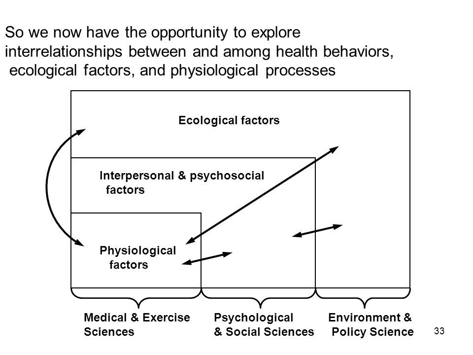 33 So we now have the opportunity to explore interrelationships between and among health behaviors, ecological factors, and physiological processes Physiological factors Interpersonal & psychosocial factors Ecological factors Medical & Exercise Sciences Psychological & Social Sciences Environment & Policy Science