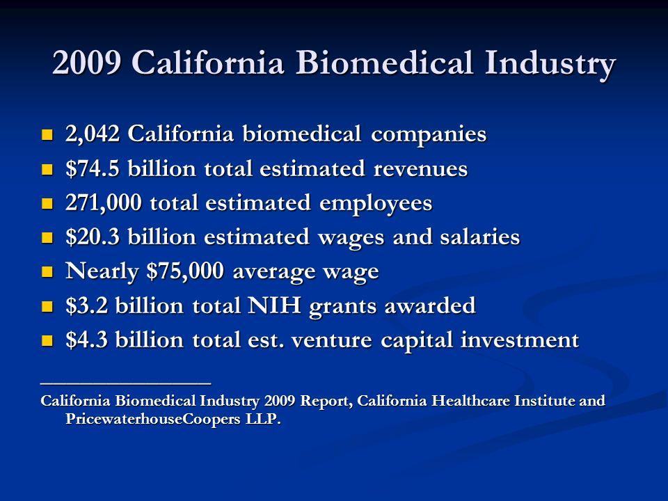2009 California Biomedical Industry 2,042 California biomedical companies 2,042 California biomedical companies $74.5 billion total estimated revenues $74.5 billion total estimated revenues 271,000 total estimated employees 271,000 total estimated employees $20.3 billion estimated wages and salaries $20.3 billion estimated wages and salaries Nearly $75,000 average wage Nearly $75,000 average wage $3.2 billion total NIH grants awarded $3.2 billion total NIH grants awarded $4.3 billion total est.