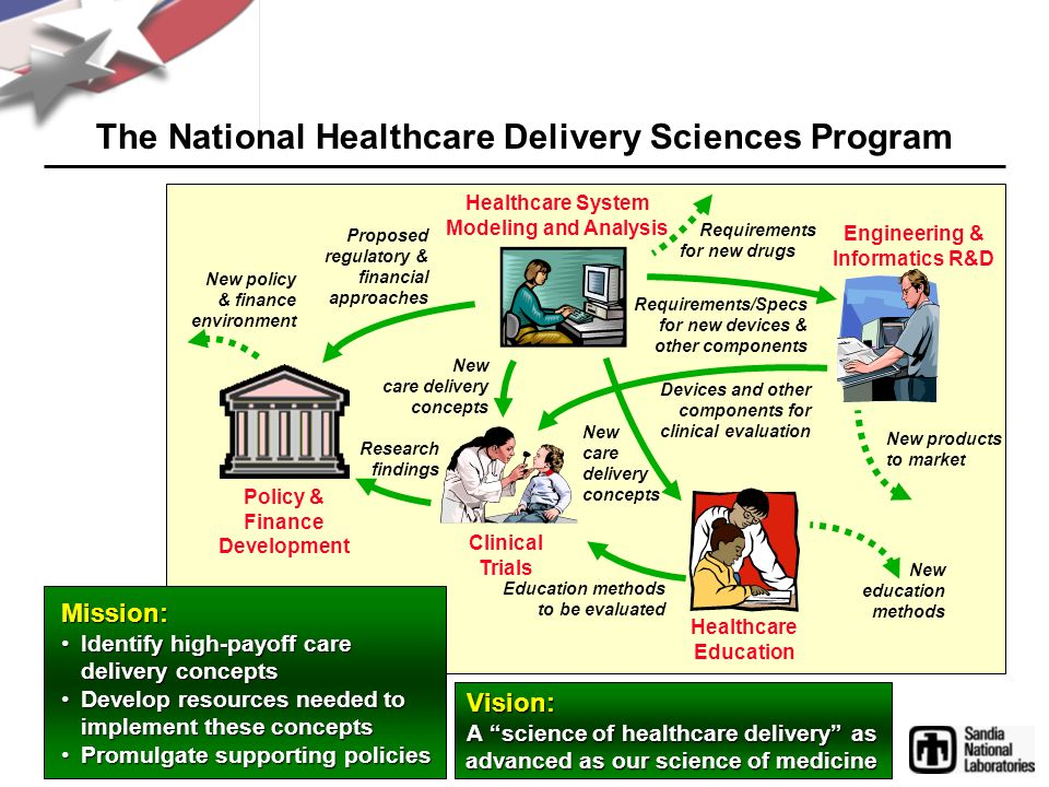 Clinical Trials Healthcare System Modeling and Analysis Engineering & Informatics R&D Requirements/Specs for new devices & other components Devices and other components for clinical evaluation New care delivery concepts New products to market Education methods to be evaluated Healthcare Education Research findings Proposed regulatory & financial approaches Policy & Finance Development New care delivery concepts New education methods New policy & finance environment Requirements for new drugs The National Healthcare Delivery Sciences Program Mission: Identify high-payoff care delivery conceptsIdentify high-payoff care delivery concepts Develop resources needed to implement these conceptsDevelop resources needed to implement these concepts Promulgate supporting policiesPromulgate supporting policies Vision: A science of healthcare delivery as advanced as our science of medicine