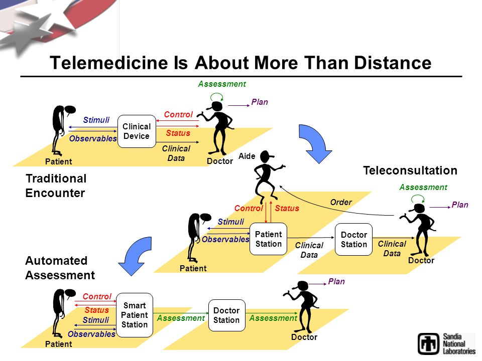 Telemedicine Is About More Than Distance Control Status Clinical Data Stimuli Observables Clinical Device Assessment Plan Doctor Patient Traditional Encounter Control Status Clinical Data Stimuli Observables Patient Station Clinical Data Doctor Station Assessment Plan Order Patient Doctor Aide Teleconsultation Stimuli Observables Smart Patient Station Control Status Doctor Station Assessment Plan Assessment Patient Doctor Automated Assessment