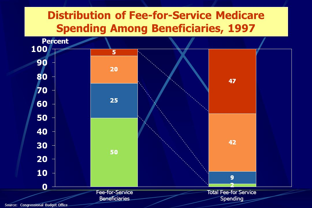 Percent Fee-for-Service Beneficiaries Total Fee-for Service Spending Distribution of Fee-for-Service Medicare Spending Among Beneficiaries, 1997 Source: Congressional Budget Office