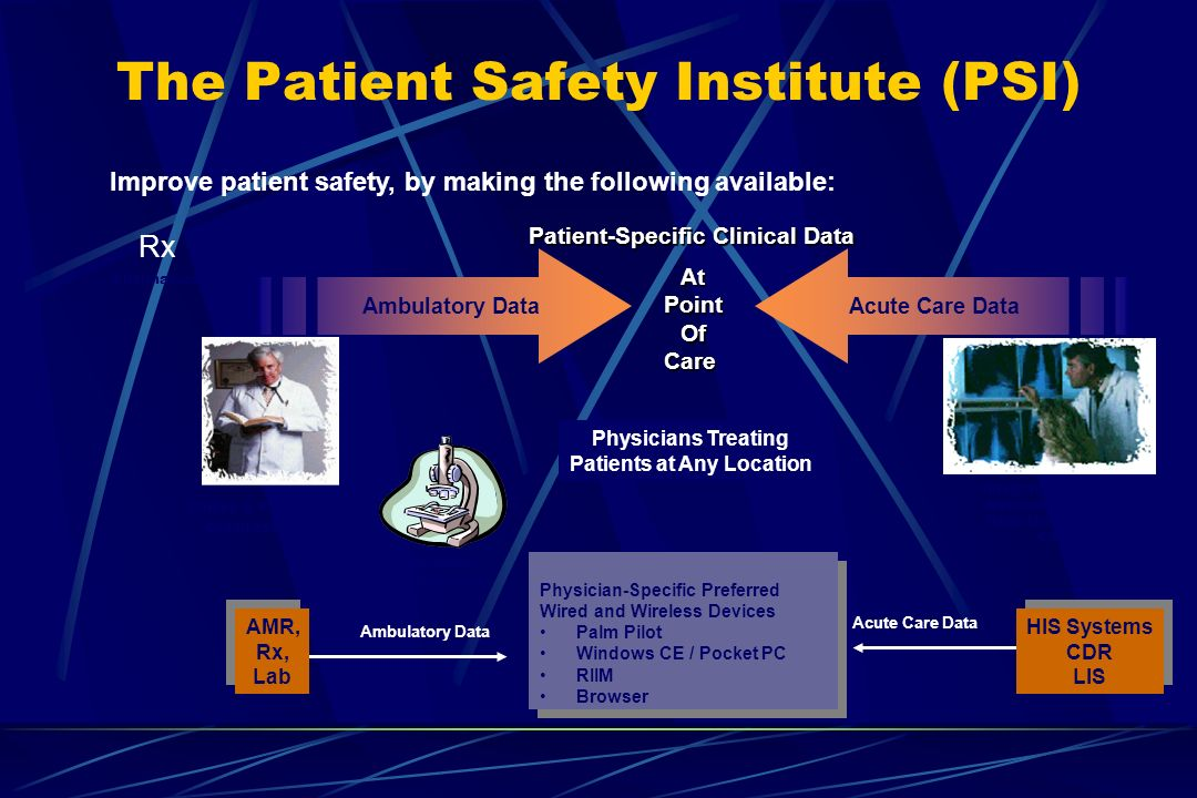 The Patient Safety Institute (PSI) Improve patient safety, by making the following available: Patient-Specific Clinical Data AtPointOfCare Physicians Treating Patients at Any Location AMR, Rx, Lab AMR, Rx, Lab HIS Systems CDR LIS HIS Systems CDR LIS Physician-Specific Preferred Wired and Wireless Devices Palm Pilot Windows CE / Pocket PC RIIM Browser Physician-Specific Preferred Wired and Wireless Devices Palm Pilot Windows CE / Pocket PC RIIM Browser Acute Care Data Ambulatory Data Acute Care Data Clinics & Physician Organizations Integrated Delivery Networks, Community Hospitals and Medical Centers Ambulatory Data Reference Laboratories Rx Pharmacies