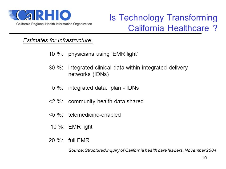 10 Is Technology Transforming California Healthcare .