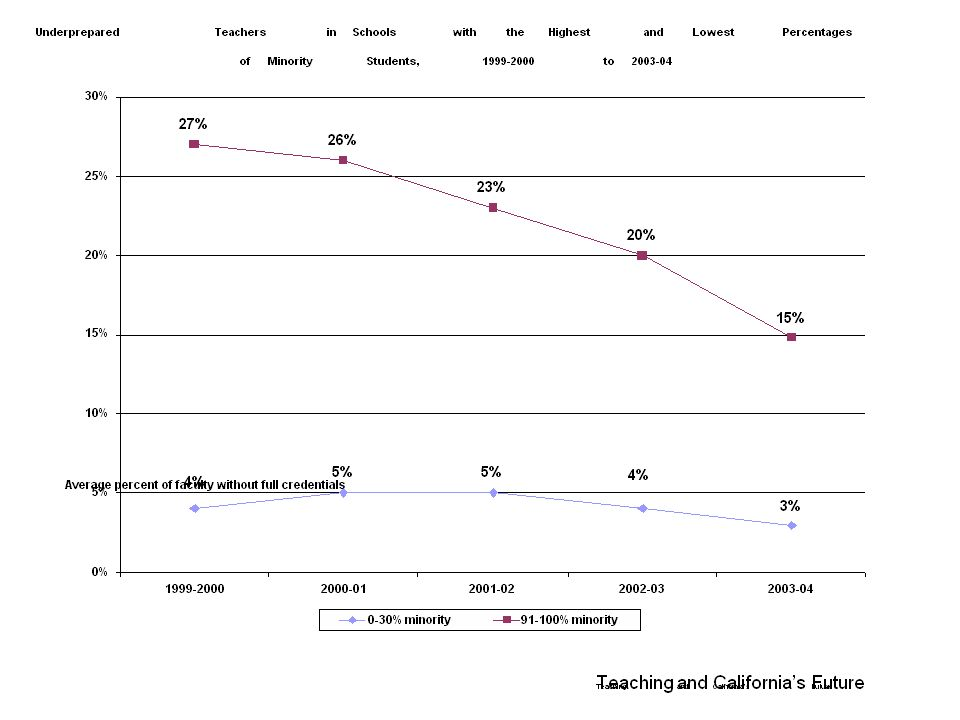 Teaching and Californias Future Underprepared Teachers in Schools with the Highest and Lowest Percentages of Minority Students, 1999-2000 to 2003-04