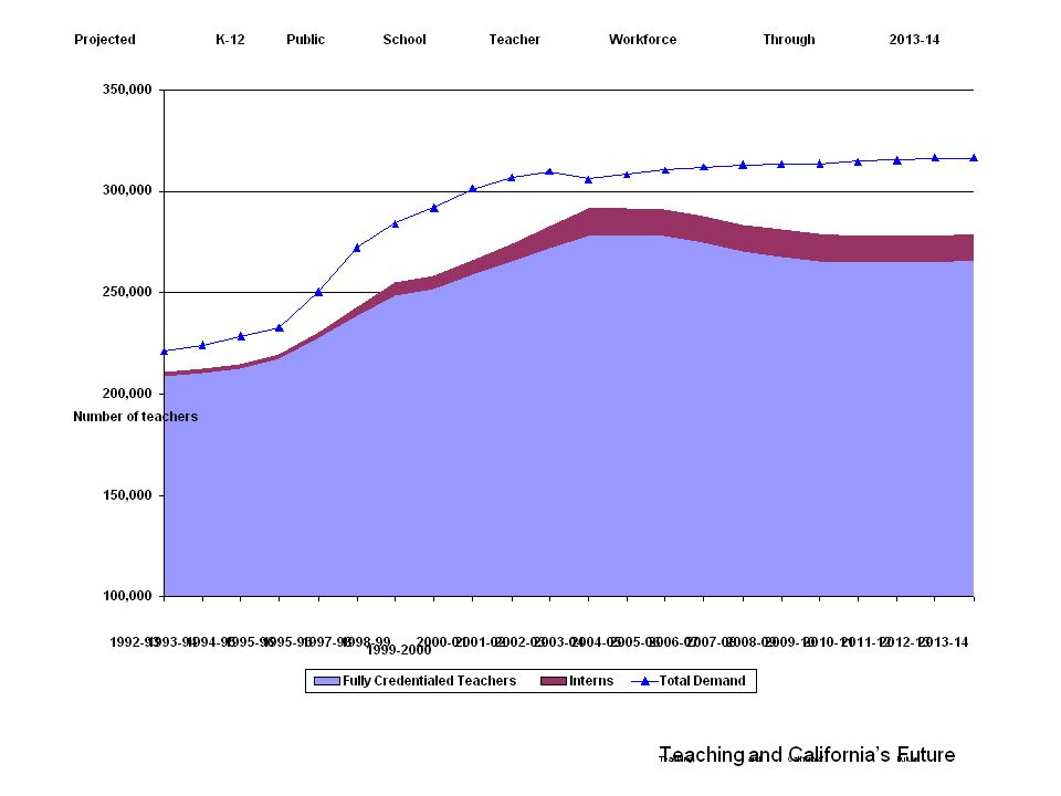 Teaching and Californias Future Projected K-12 Public School Teacher Workforce Through 2013-14